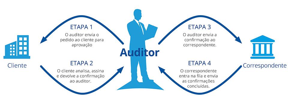 Como as confirmações de auditoria funcionam