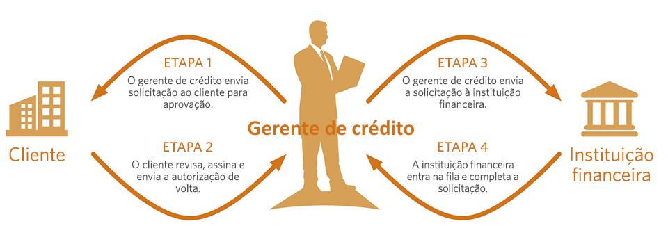 Como a consulta de crédito funciona